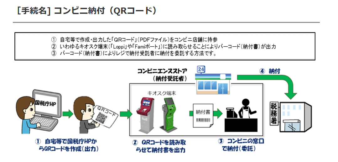 [手続名] コンビニ納付(QRコード)国税庁