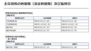 主な国税の納期限(法定納期限)及び振替日|国税庁